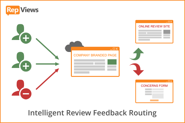 Intelligent Review Feedback Routing