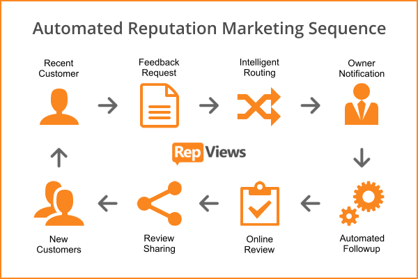 RepViews Reputation Marketing Sequence