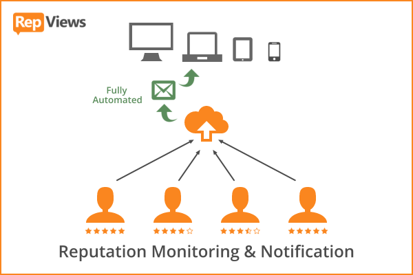 RepViews Reputation Monitoring & Notification Software